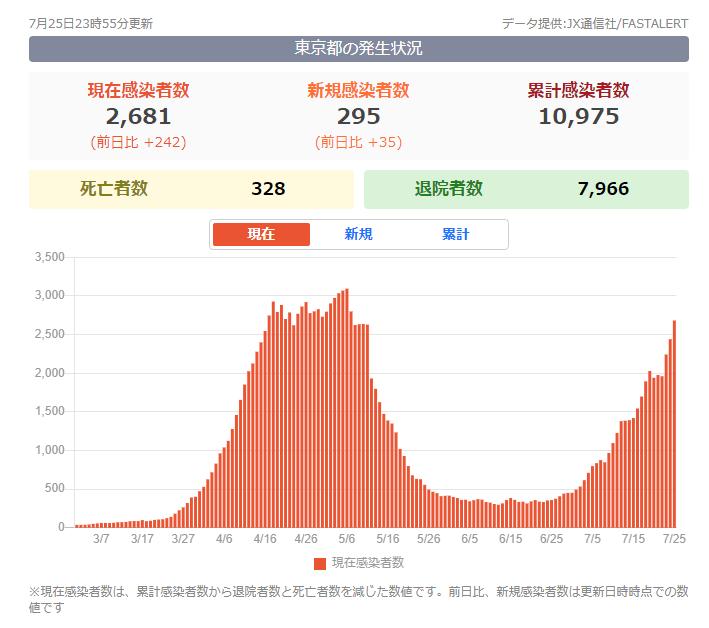 東京都感染者数 コロナウイルス 社会 生活 予防 対策方法 01